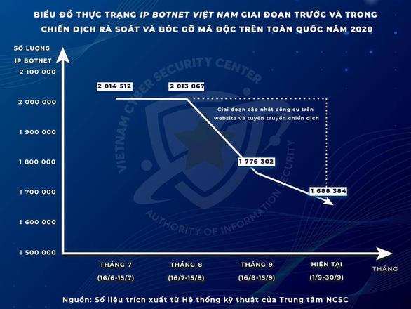 1/3 máy tính được rà soát ở Việt Nam đang bị lây nhiễm mã độc - Ảnh 1.