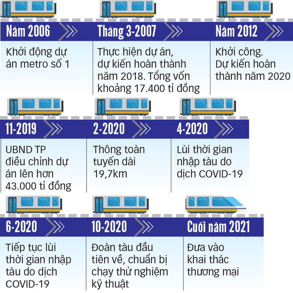 Cột mốc quan trọng tăng tốc đưa metro số 1 về đích - Ảnh 3.