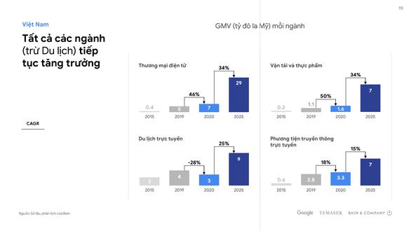 Tỉ lệ người dùng Internet mới của Việt Nam cao nhất Đông Nam Á - Ảnh 2.
