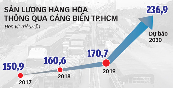 TP.HCM thu phí hạ tầng, thông đường vào cảng - Ảnh 3.