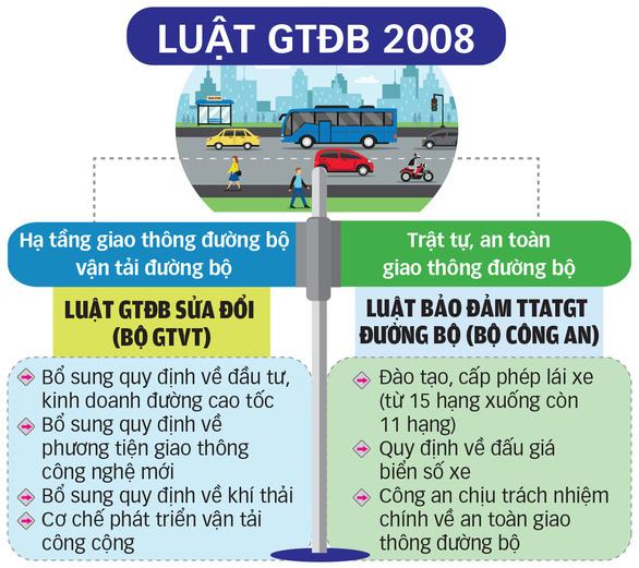 Tổng cục Đường bộ Việt Nam: Lực lượng thanh tra giao thông có 3.412 người - Ảnh 1.