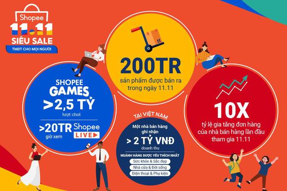 Shopee bán ra hơn 200 triệu sản phẩm trong sự kiện Siêu Sale 11.11 - Ảnh 1.