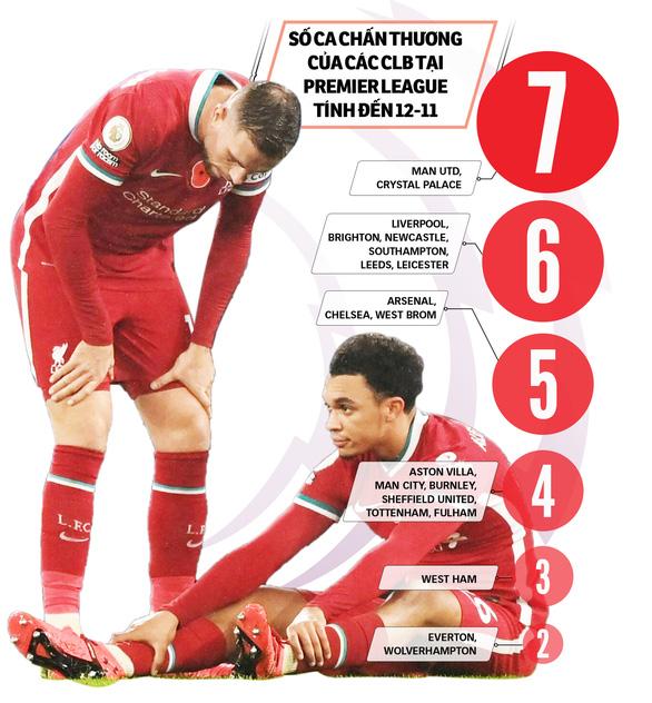 Premier League 2020-2021: Ám ảnh nỗi lo chấn thương - Ảnh 1.