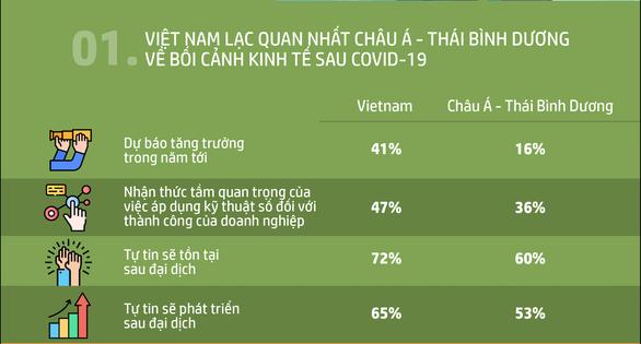 Doanh nghiệp nhỏ và vừa Việt Nam lạc quan nhất hậu COVID-19 - Ảnh 1.