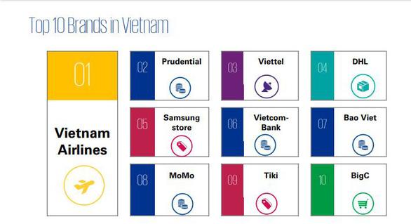 Viettel vào top 10 thương hiệu có trải nghiệm khách hàng tốt nhất - Ảnh 1.