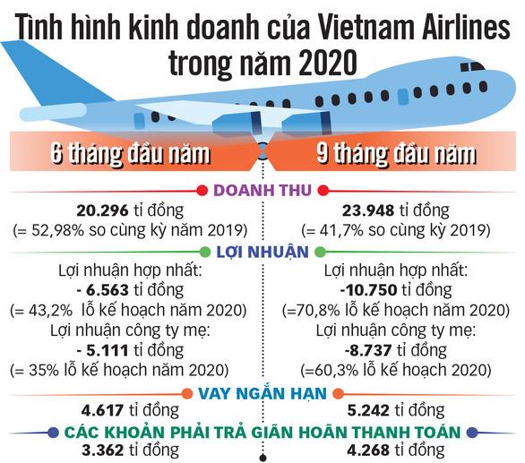 Vì sao phải giải cứu Vietnam Airlines? - Ảnh 2.