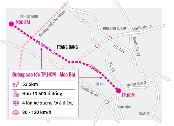 Cao tốc TP.HCM - Mộc Bài: Động lực của cả vùng - Ảnh 4.