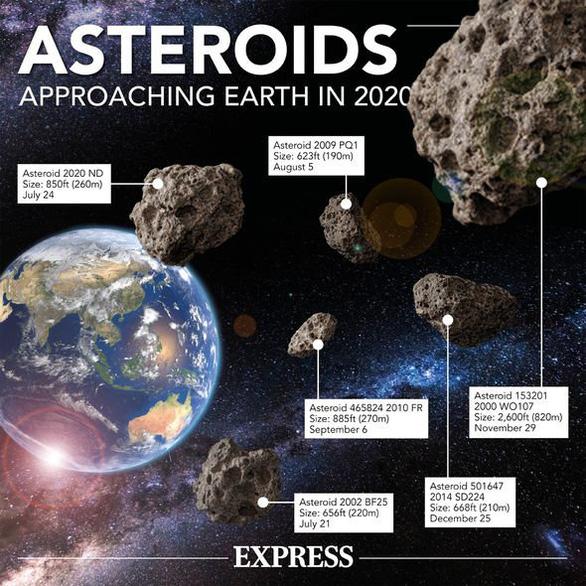 Tiểu hành tinh khổng lồ sắp bay sượt qua Trái đất - Ảnh 2.