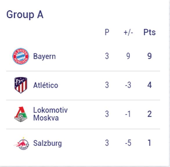 Chelsea, Barca và những đội nào sẽ sớm vượt qua vòng bảng Champions League? - Ảnh 2.
