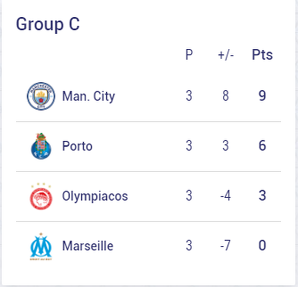 Chelsea, Barca và những đội nào sẽ sớm vượt qua vòng bảng Champions League? - Ảnh 3.