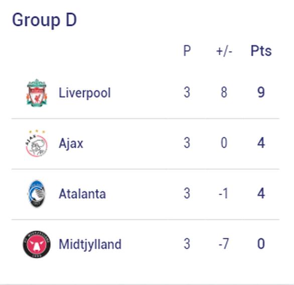 Chelsea, Barca và những đội nào sẽ sớm vượt qua vòng bảng Champions League? - Ảnh 4.