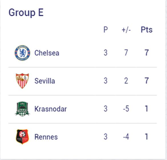 Chelsea, Barca và những đội nào sẽ sớm vượt qua vòng bảng Champions League? - Ảnh 5.