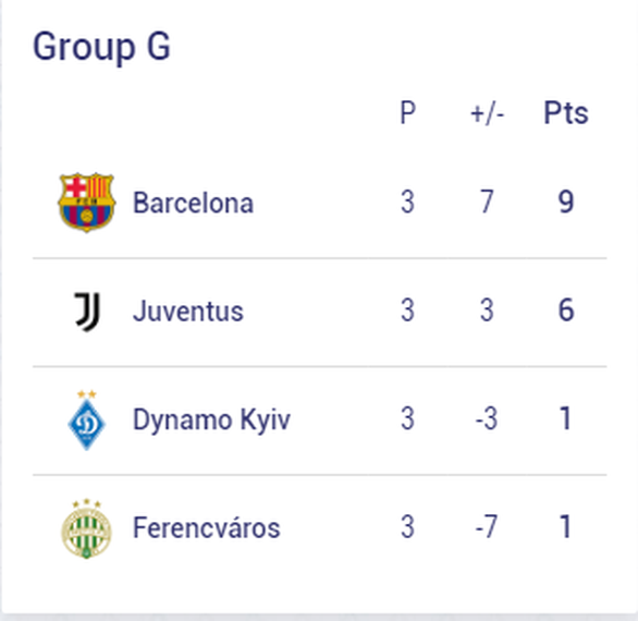 Chelsea, Barca và những đội nào sẽ sớm vượt qua vòng bảng Champions League? - Ảnh 6.