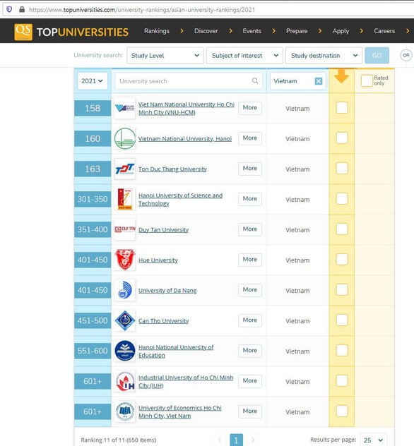 Thêm 3 trường của Việt Nam vào bảng xếp hạng đại học QS châu Á 2021 - Ảnh 2.