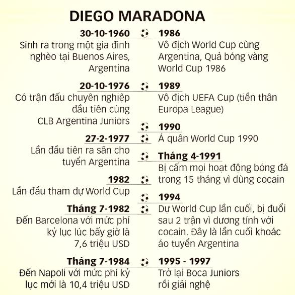 Dành cả trăm năm để tưởng nhớ Maradona - Ảnh 2.