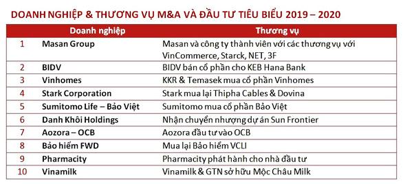 Masan Group dẫn đầu top 10 Thương vụ M&A tiêu biểu - Ảnh 2.