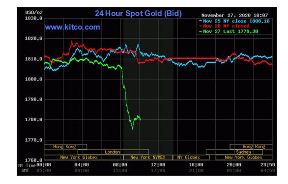 Giá vàng thế giới xuyên thủng ngưỡng 1.800 USD/ounce ngay 'thứ 6 đen' - Ảnh 1.