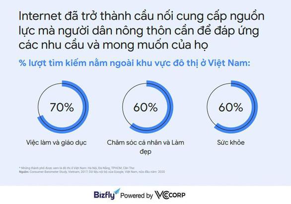 Xu hướng tìm kiếm của người Việt năm 2020 - Ảnh 1.