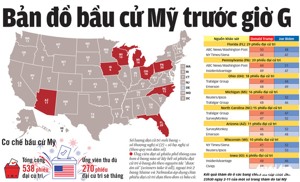 Xem tường thuật trực tiếp Bầu cử Mỹ 2020 trên tuoitre.vn - Ảnh 2.