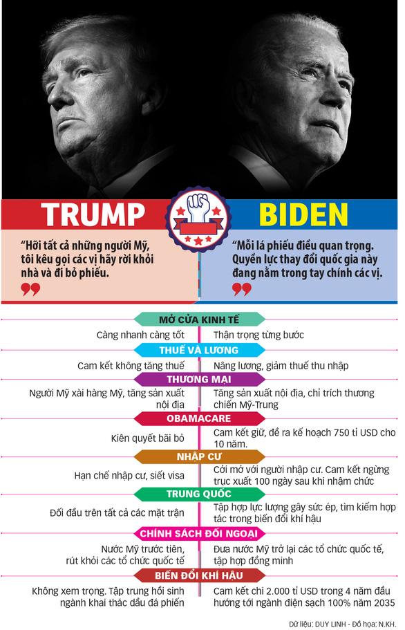 Xem tường thuật trực tiếp Bầu cử Mỹ 2020 trên tuoitre.vn - Ảnh 3.