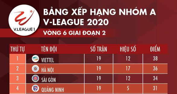 Lịch trực tiếp V-League: Viettel hay Hà Nội sẽ vô địch? - Ảnh 2.