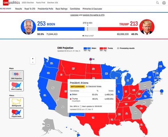 Vì sao truyền thông Mỹ chỏi nhau về kết quả của bang Arizona? - Ảnh 3.