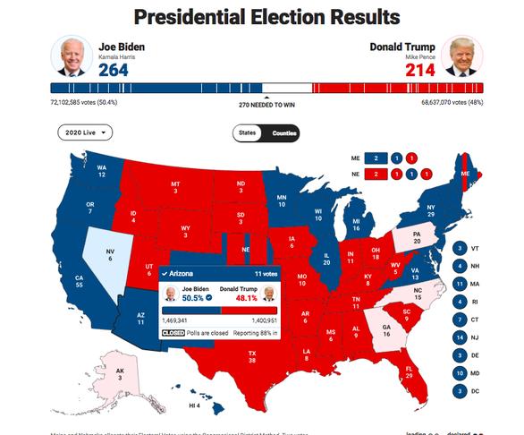 Vì sao truyền thông Mỹ chỏi nhau về kết quả của bang Arizona? - Ảnh 1.