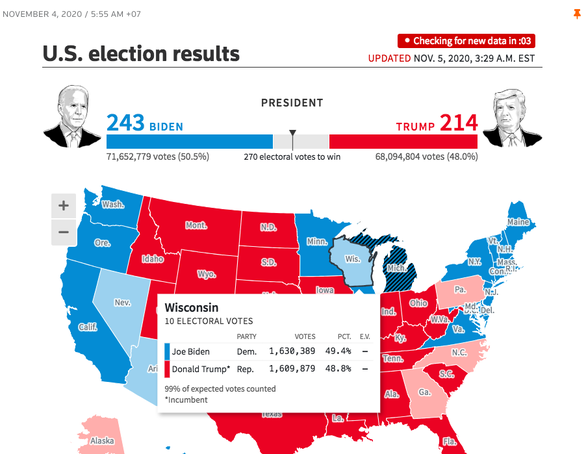 Reuters: Ông Biden chưa thắng ở Arizona và Wisconsin, chỉ 243 phiếu - Ảnh 1.