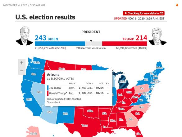Reuters: Ông Biden chưa thắng ở Arizona và Wisconsin, chỉ 243 phiếu - Ảnh 2.