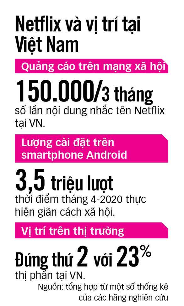Truyền hình qua mạng: Doanh nghiệp ngoại nhởn nhơ kinh doanh - Ảnh 3.