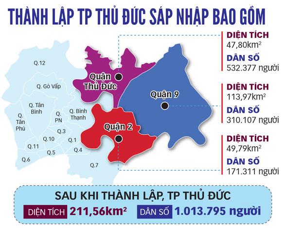 Thành phố Thủ Đức chỉ sau GRDP của Hà Nội, lớn hơn Bình Dương, Đồng Nai - Ảnh 2.