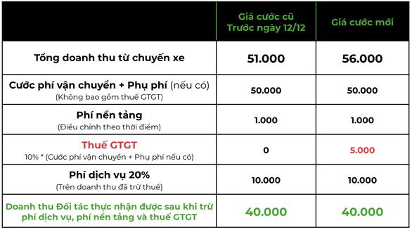 Gojek tăng giá cước tại TP.HCM và Hà Nội - Ảnh 2.