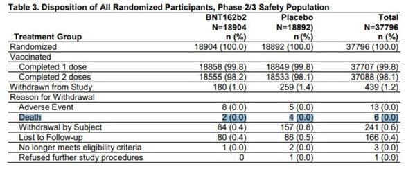 6 người thử nghiệm vắc xin của Pfizer đã tử vong, sự thật ra sao? - Ảnh 2.