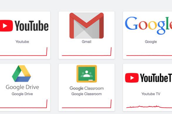 Gmail, YouTube và nhiều dịch vụ khác của Google gặp sự cố trên diện rộng - Ảnh 1.