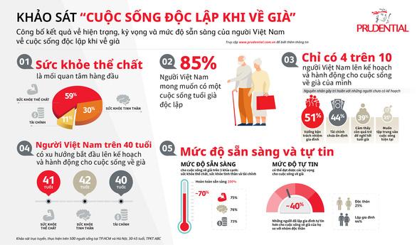 85% người Việt muốn có tuổi già độc lập, nhưng chỉ 40% lên kế hoạch hành động - Ảnh 2.