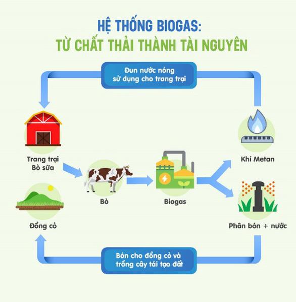 Vinamilk dẫn đầu top các doanh nghiệp bền vững Việt Nam năm 2020 - Ảnh 2.