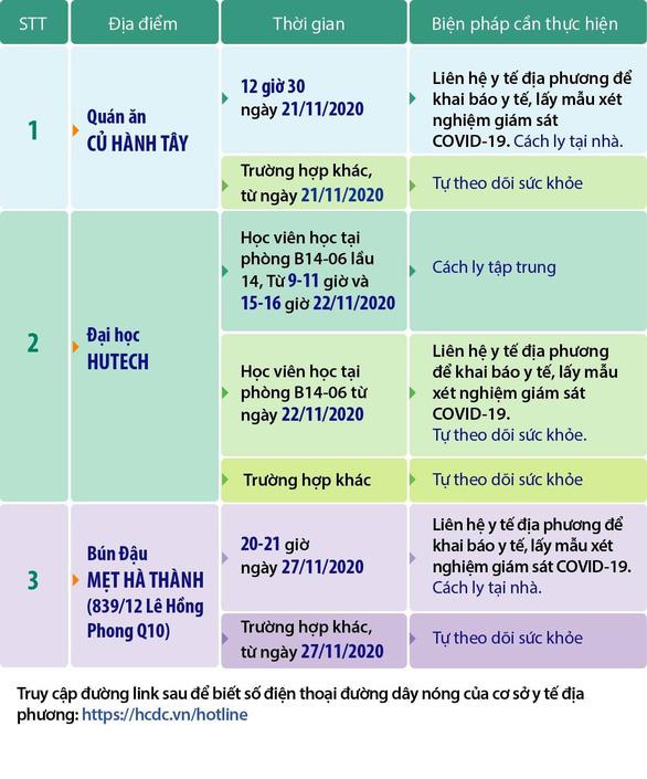 TP.HCM cập nhật thêm 3 địa điểm bệnh nhân 1342, 1347, 1348 từng đến - Ảnh 1.