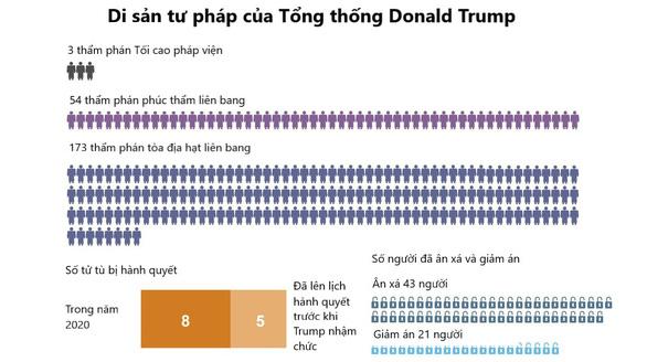 Di sản của Tổng thống Donald Trump qua các con số - Ảnh 2.
