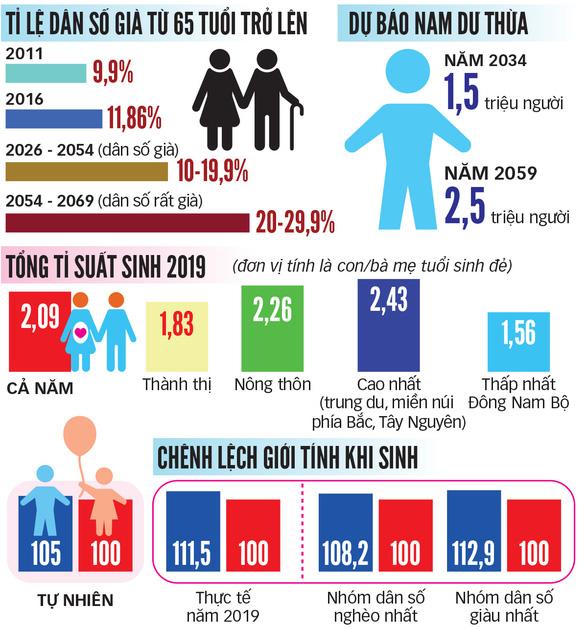 Việt Nam đối mặt với dân số già - Ảnh 2.