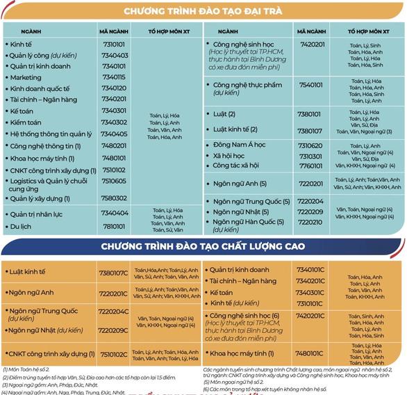 ĐH Mở TP.HCM ưu tiên tuyển thẳng thí sinh có IELTS từ 5.5 - Ảnh 2.