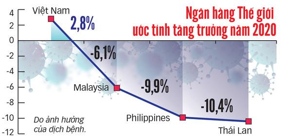 Malaysia, Philippines lo bị Việt Nam vượt mặt - Ảnh 4.