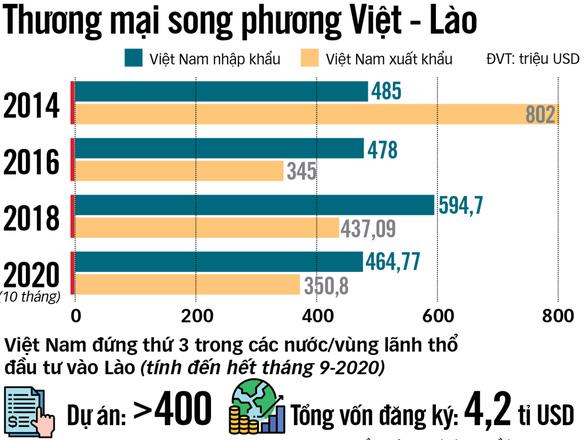 Đánh giá thành tựu nổi bật trong quan hệ Việt - Lào - Ảnh 2.