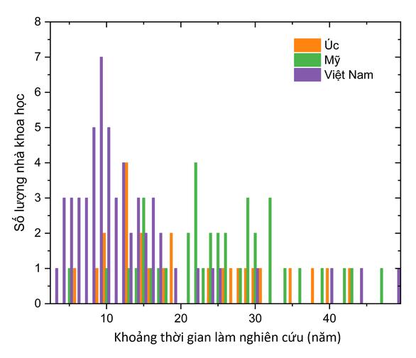 Các nhà khoa học Việt Nam trong top 100.000 có ảnh hưởng nhất thế giới 2020 - Ảnh 6.