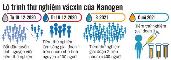 Vắcxin COVID-19 của Việt Nam: chuẩn bị thử nghiệm lâm sàng trên người - Ảnh 3.