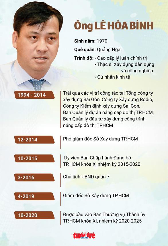 Bà Phan Thị Thắng và ông Lê Hòa Bình làm phó chủ tịch UBND TP.HCM - Ảnh 3.