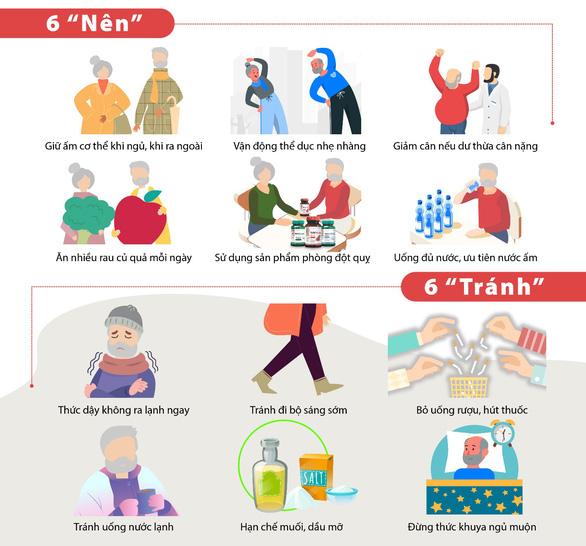 Tuổi 50 và nguy cơ đột quỵ mùa lạnh: Làm sao để nhận biết? - Ảnh 4.