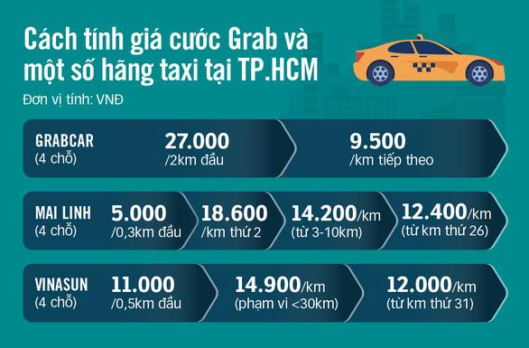Tưởng rẻ, hóa ra đi GrabCar đắt hơn taxi - Ảnh 3.