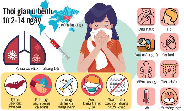 Cô gái Việt từng nhiễm corona: Ra sân bay đi về mới biết Vũ Hán có dịch - Ảnh 3.