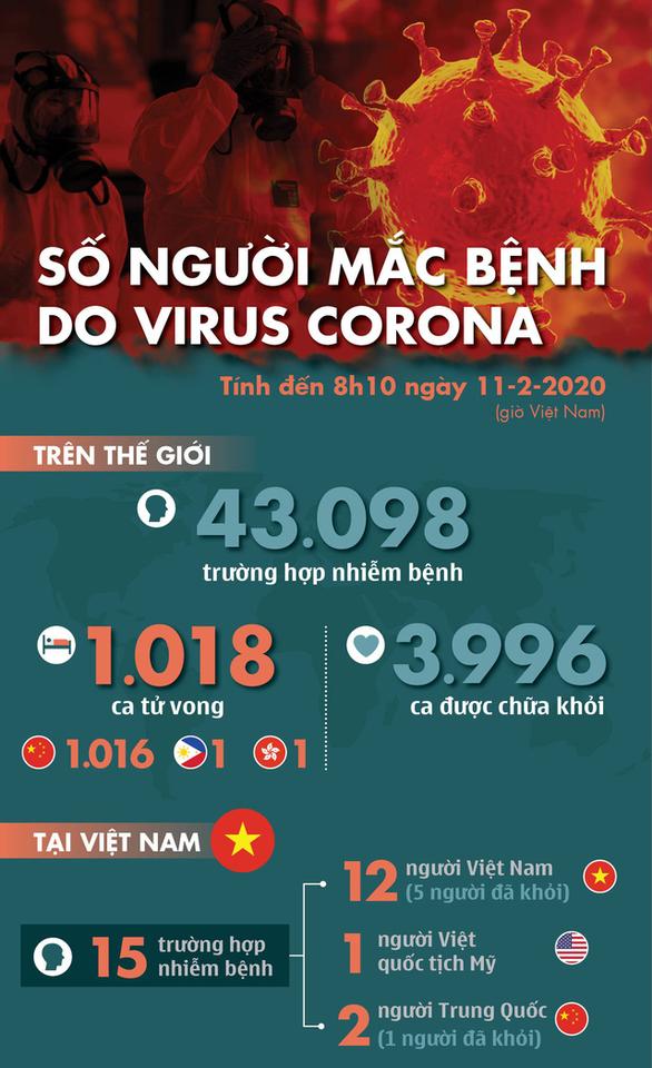 Dịch corona ngày 11-2: Số người chết vượt 1.000, gần 4.000 người khỏi bệnh - Ảnh 1.