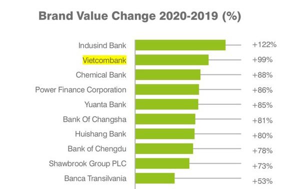 Vietcombank lọt top 2 NH có giá trị thương hiệu tăng trưởng cao nhất - Ảnh 1.